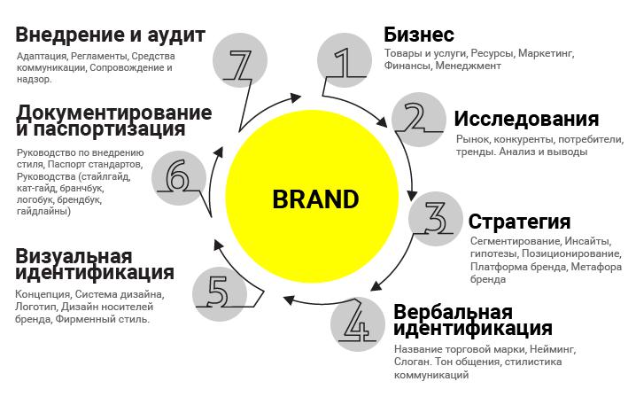 Бренд - что это такое простыми словами, его значение и важность для компании